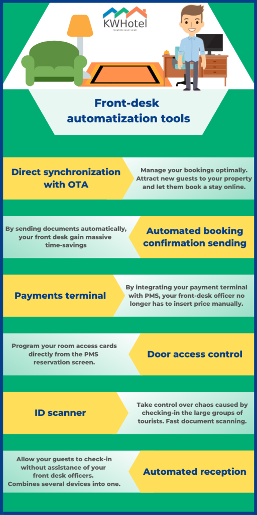 Useful hotel automation solutions: direct synchronization with booking portals, automated booking confirmations, payment terminals, hotel locks, ID scanners and automated reception.