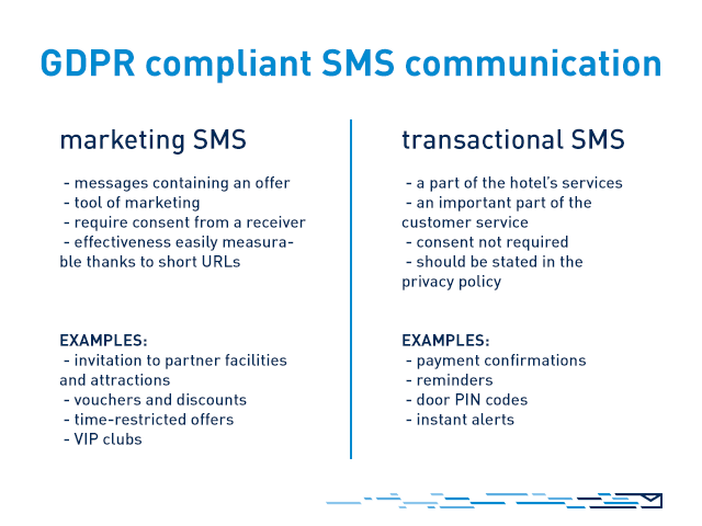 SMS communication compliant with the GDPR for hotels - division into sales and transactional SMS messages, including examples.