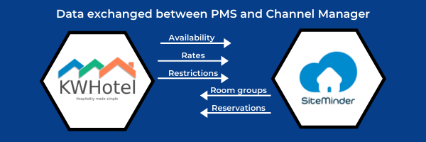 Data exchanged between the PMS and channel manager: availbilities, rates, restrictions, room groups, reservations.