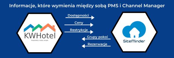 Informacje, które wymienia między sobą PMS i Channel Manager:dostępności,ceny,restrykcje,grupy pokoi,rezerwace.