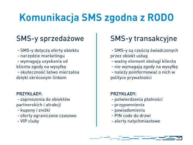RODO w hotelu - komunikacja SMS zgodna z RODO, podział na SMSy sprzedażowe oraz transakcyjne wraz z przykładami.
